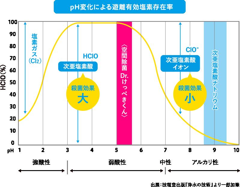 ph変化による遊離有効塩素存在率『空間除菌 Dr.けっぺきくん』は50PPMの濃度で十分な除菌・消臭効果がございます。